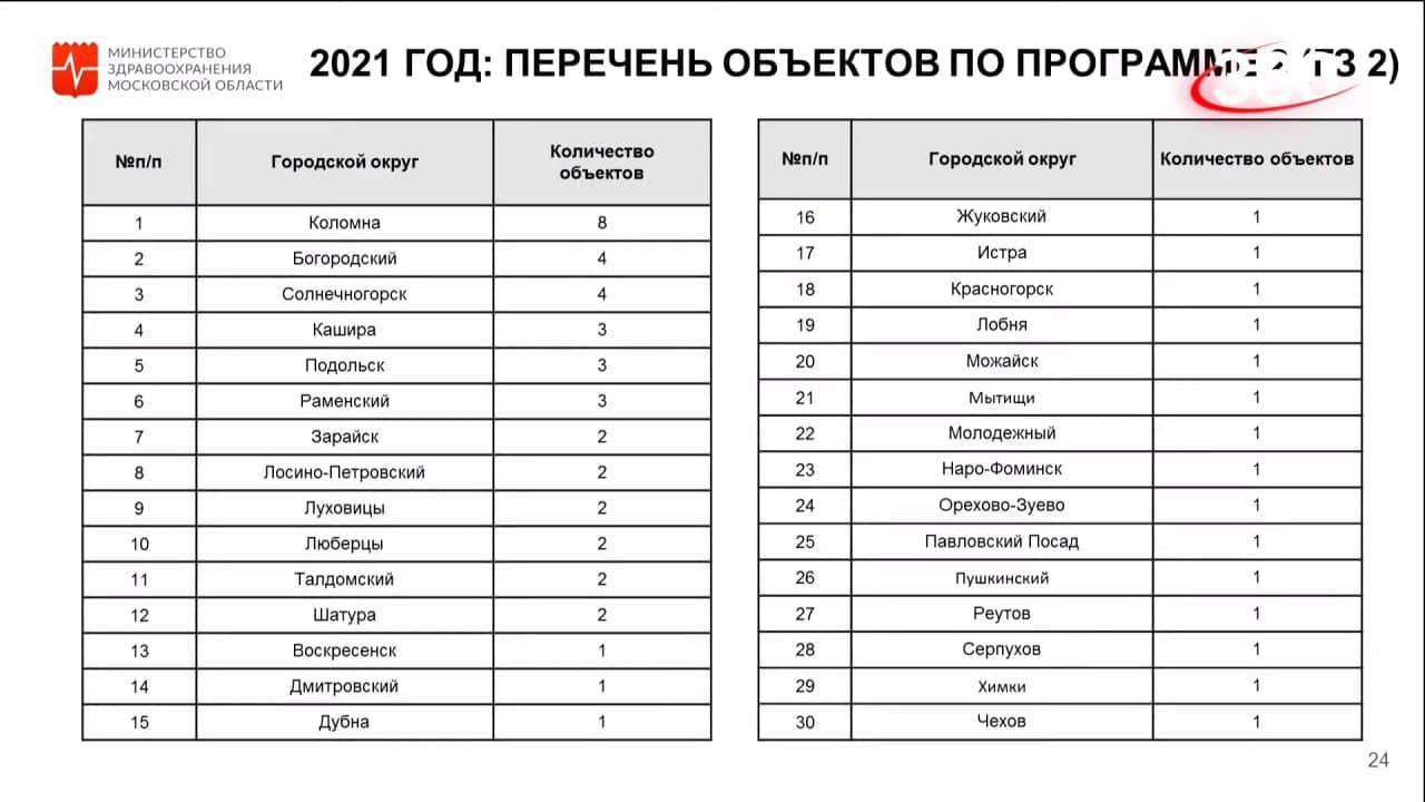 Ремонт 140 медицинских объектов проведут в Подмосковье в 2021 году | Изображение 1